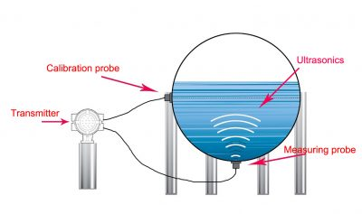 How does Non-Intrusive Ultrasonic Level Gauge work